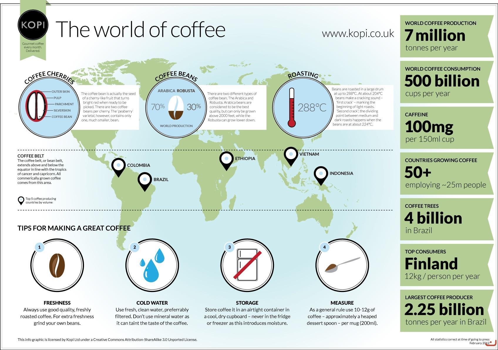 barista akademia_legnagyobb kávéfogyasztó országok
