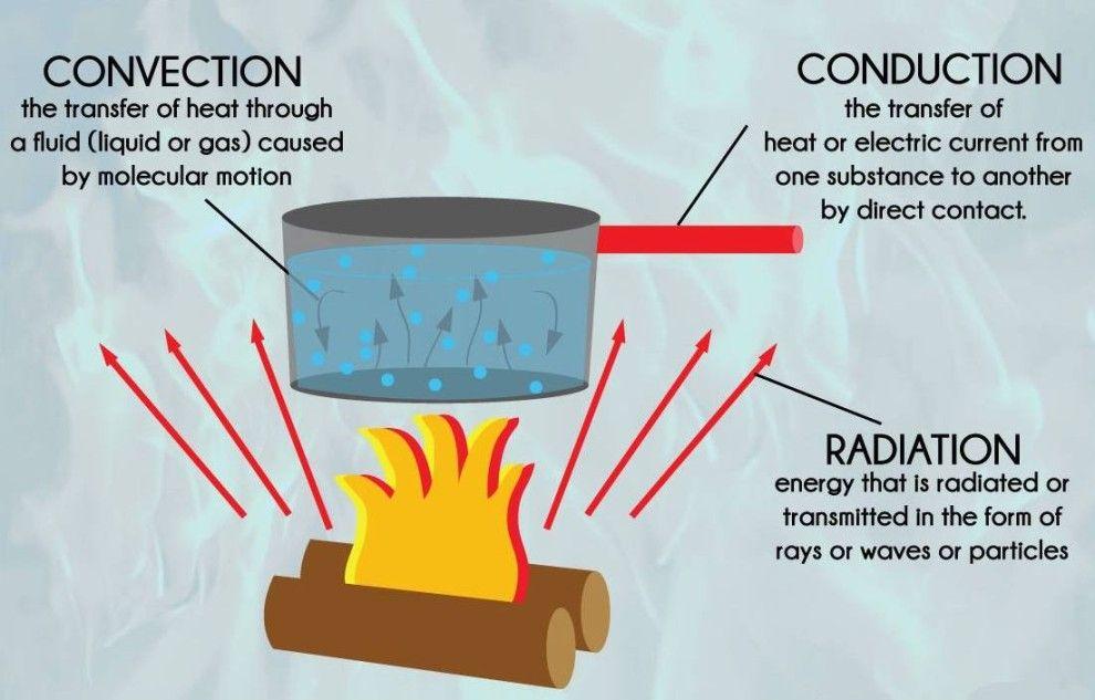 hőátadási módok