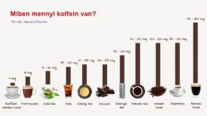 miben mennyi koffein?