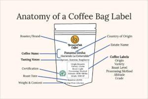 mi található a kávés zacskón